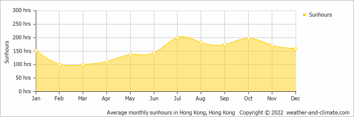Average monthly sunhours in Hong Kong, Hong Kong