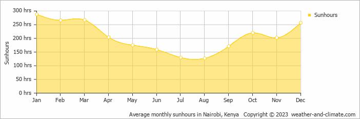 Average monthly sunhours in Nairobi, Kenya