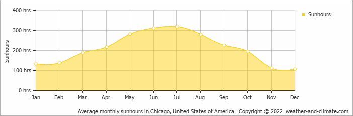 Average monthly sunhours in Chicago, United States of America