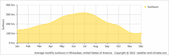 Average monthly sunhours in Milwaukee, United States of America