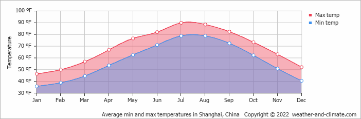 Average min and max temperatures in Shanghai, China