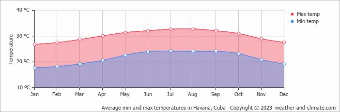 Average min and max temperatures in Havana, Cuba