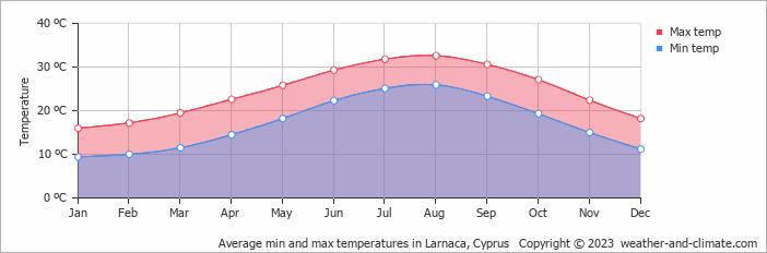 Average min and max temperatures in Larnaca, Cyprus
