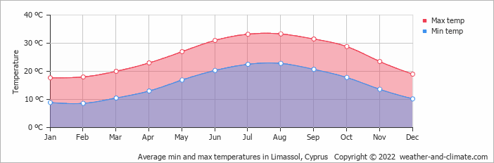 Average min and max temperatures in Limassol, Cyprus