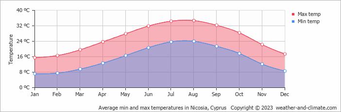 Average min and max temperatures in Nicosia, Cyprus