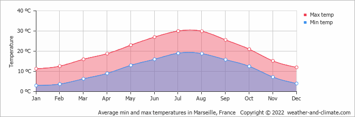 Average min and max temperatures in Marseille, France