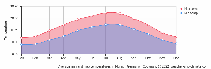 Average min and max temperatures in Munich, Germany