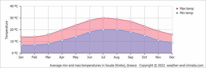 Average min and max temperatures in Chania Town, Greece