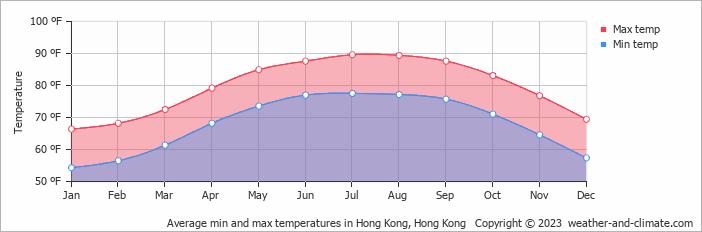Average min and max temperatures in Hong Kong, Hong Kong