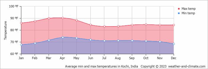 Average min and max temperatures in Cochin, India
