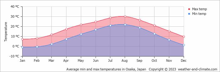 Average min and max temperatures in Osaka, Japan