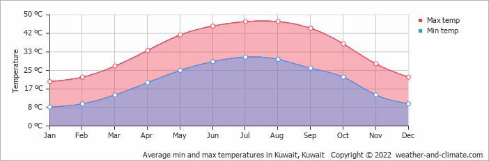 Average min and max temperatures in Kuwait, Kuwait