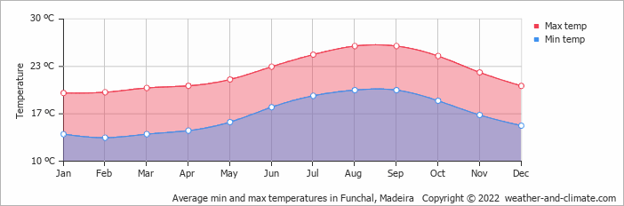Average min and max temperatures in Funchal, Madeira