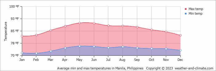 Average min and max temperatures in Manila, Philippines