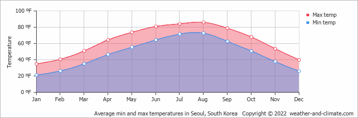 Average min and max temperatures in Seoul, South Korea