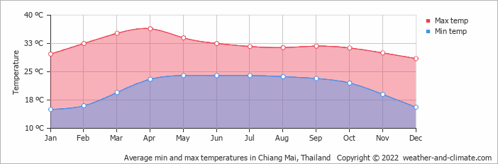 Average min and max temperatures in Chiang Mai, Thailand
