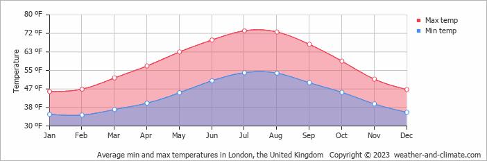 Average min and max temperatures in London, United Kingdom