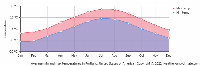 Average min and max temperatures in Scarborough, United States of America