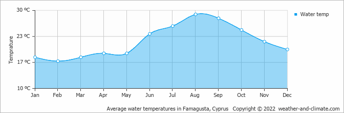 Average water temperatures in Ayia Napa, Cyprus
