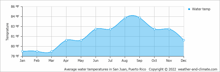 Month Temperatures Puerto Rico