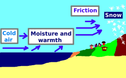 A diagram of how Lake Effect snow is made