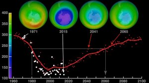 Ozone recovery over time