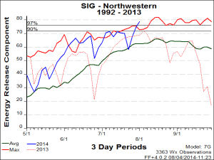 Energy release components in region of maximum dry lightning threat are at record-highs. (GACC/INFC)