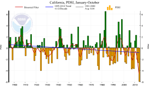 The year-to-date PDSI for the state of California is currently greatly exceeding its previous lowest value since at least the late 1800s. (NOAA/NCDC)