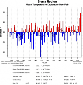 Sierra Nevada regional mean temperatures have been astonishingly high so far in 2015. (WRCC)