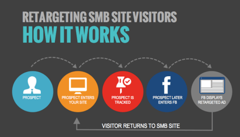 retargeting in pictures from adweek
