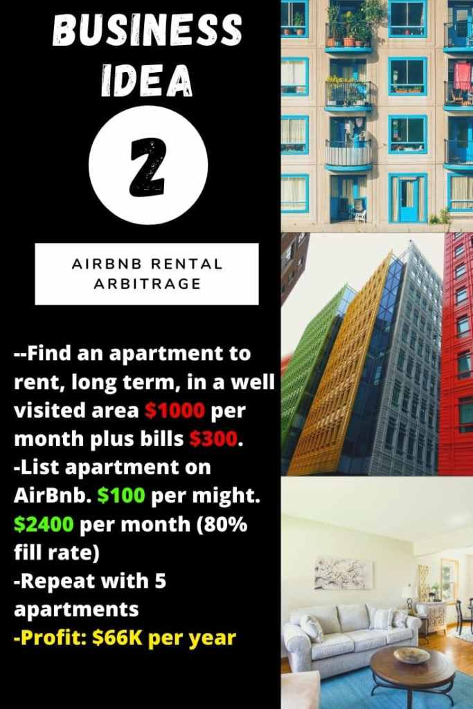 Business idea N°2: AirBnb Rental Arbitrage