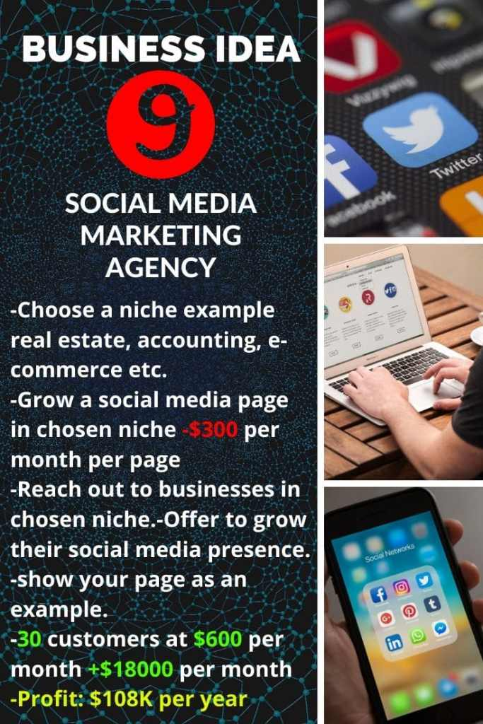 Business idea N°9: Social Media Marketing Agency