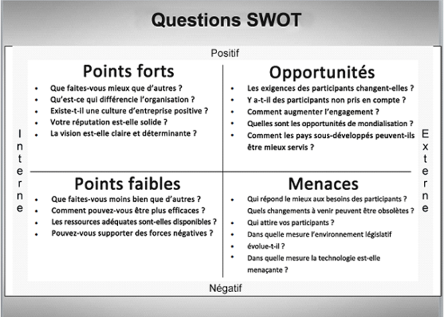 méthode d'analyse webmarketing, questions réponses SWOT