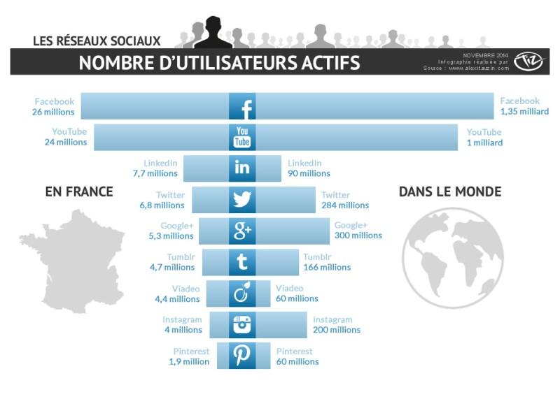 Reseaux_sociaux_novembre2014