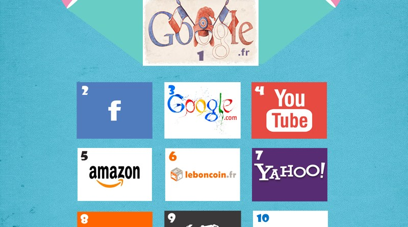 Top 10 sites web en France 2015