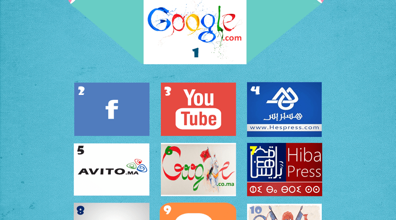 Top 10 sites internet au Maroc  2015