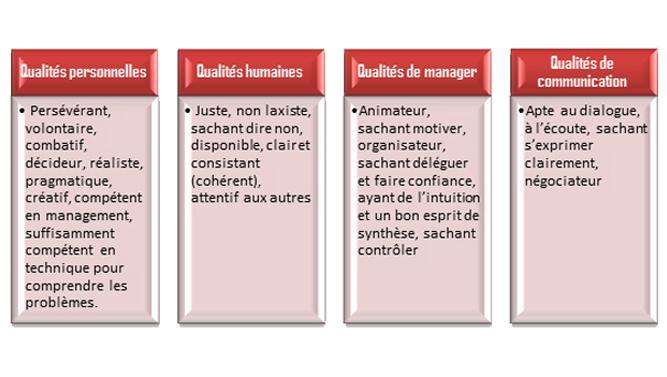 Les qualités d'un gestionnaire de projet