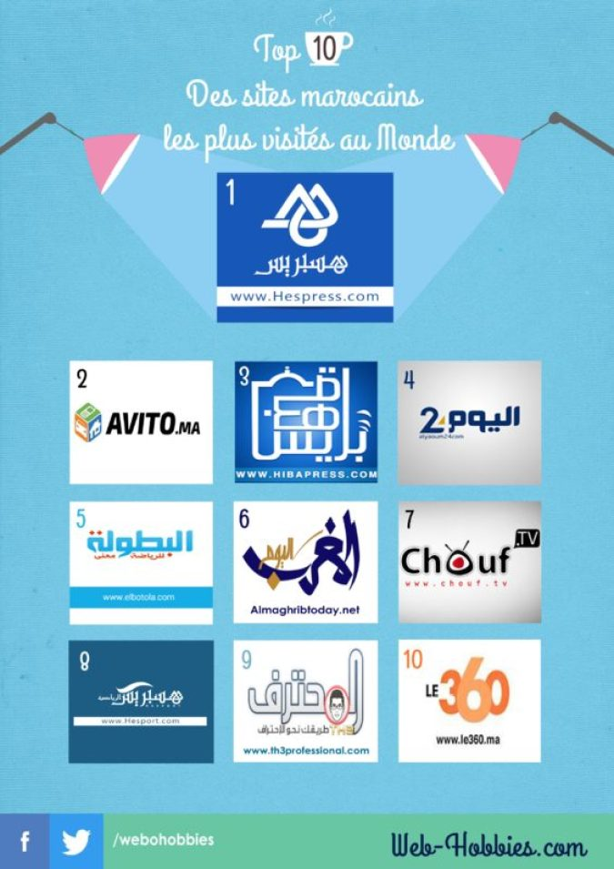 Top 10 des sites marocains les plus visités au monde