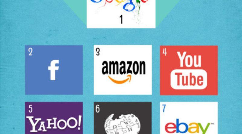 Top 10 sites internet les plus visites aux états-unis - Mai 2015