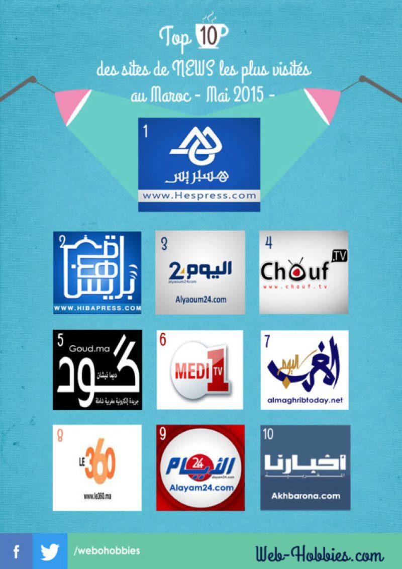 Top 10 sites de news les plus visités au Maroc -Mai 2015-