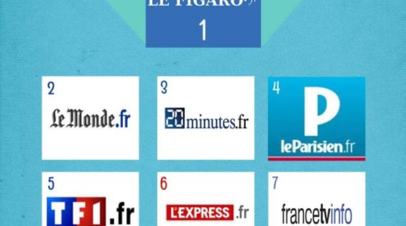 TOP 10 sites de News les plus visités en France -Juin 2015-