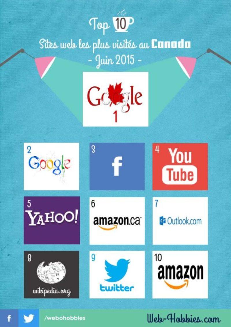 Top 10 Sites web au Canada - les plus visités  - juin 2015-