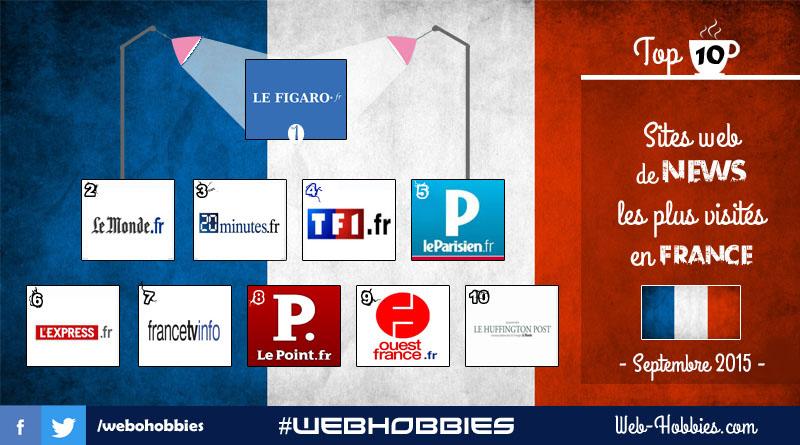 TOP 10 Sites web de news les plus visités en France - Septembre 2015 -