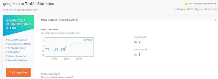 Classement Alexa de : Google.co.in