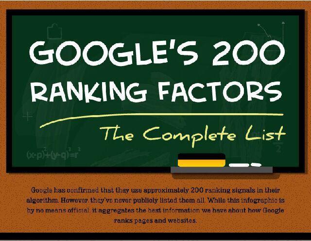Ausschnitt aus Infografik zu den 200 Ranking-Faktoren von Google