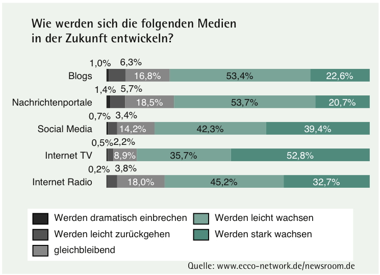 Grafik von Ecco und newsroom.de: So werden sich die Medien in Zukunft entwickeln.