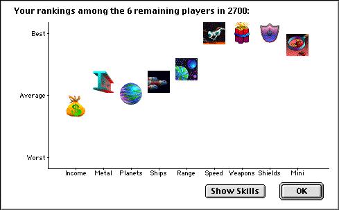 Player ranking dialog