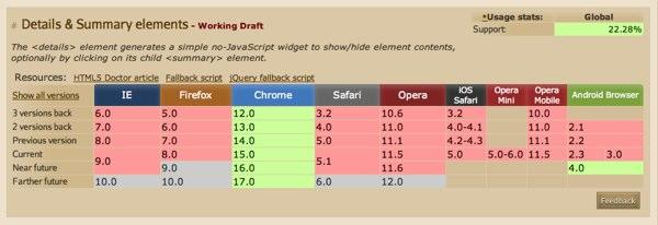<details> element browser support