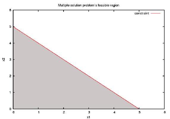 Feasible region of the multiple solution problem
