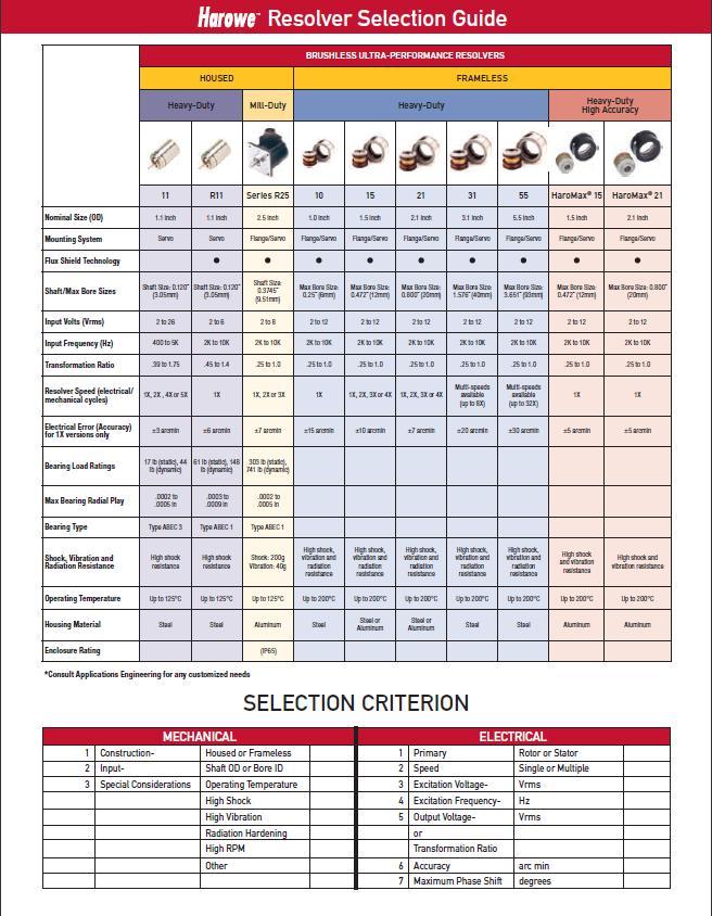 Resolver Brochure